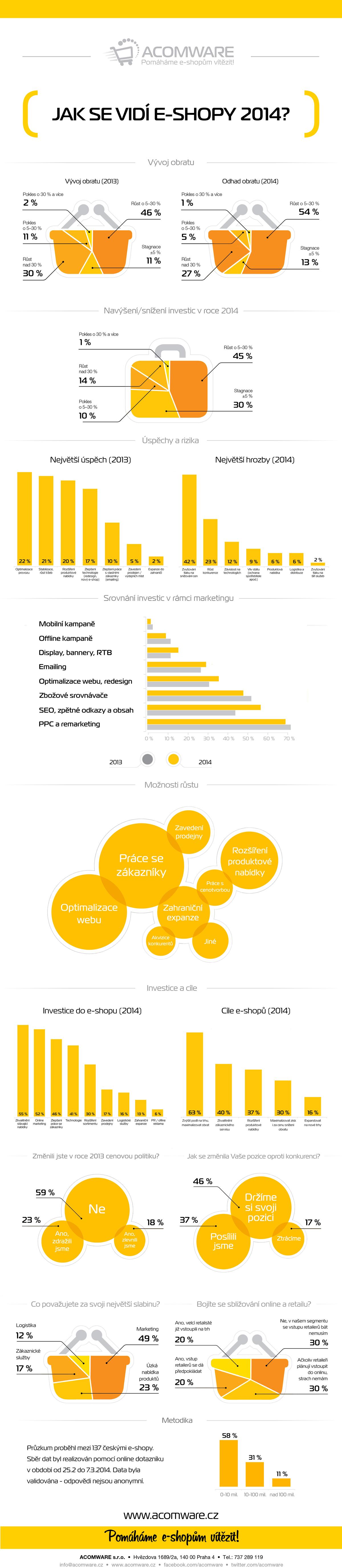 26-jak-se-vidi-e-shopy-2014-infografika-zmenseno