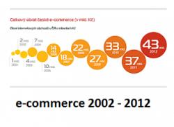 220-studie-10let-ecommerce-titulni-obrazek-graf-FIN