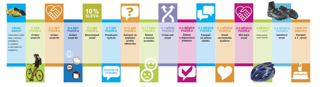 Časový harmonogram správné komunikace se zákazníkem po nákupu.