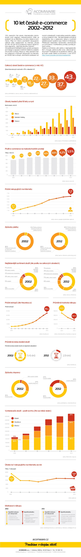 infografika - 10 let(1)