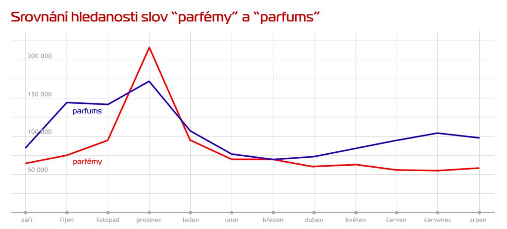 parfemy-parfums