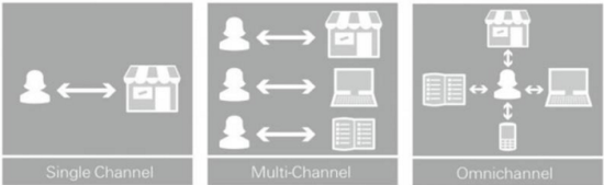 Single channel, multichannel, omnichannel