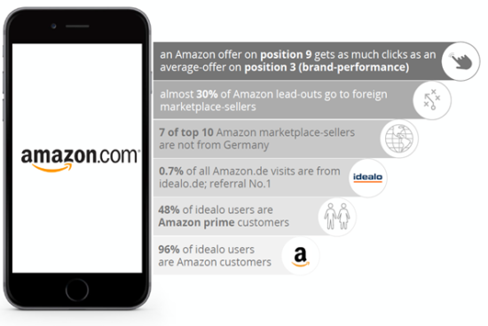 Ačkoliv se Amazon ve srovnávači drží průměrně na 9. příčce, míra prokliků odpovídá pozici ze 3. místa.