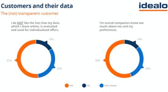 Zdá se, že otázka využívání spotřebitelských dat dělí společnost skoro na půl.