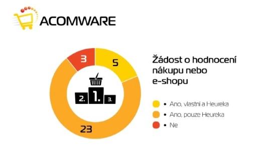 Infografika průzkumu žádostí o recenze
