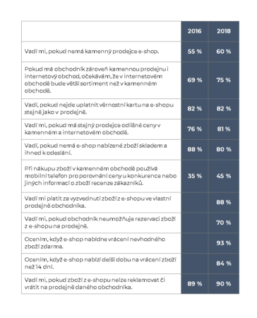 Data ze spotřebitelského výzkumu Acomware