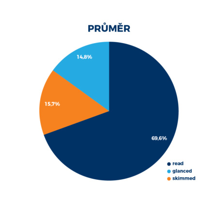 e-mail-marketing-vyzkum-2019-chovani-uzivatelu-celkove