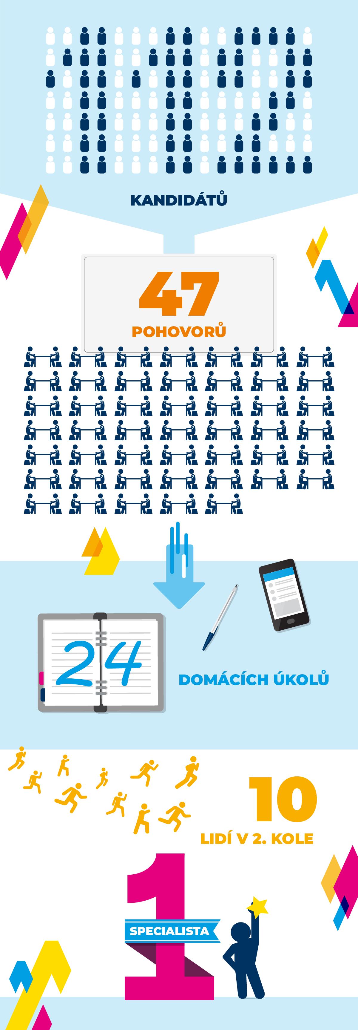 Acomware-infografika-nabor-social-media-specialisty