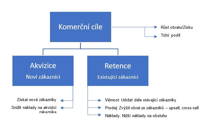 Komerční cíle akvizice nebo retence vizualizace acomware