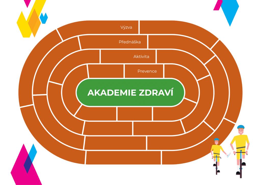 Acomware-Plakat-Akademie_zdravi-