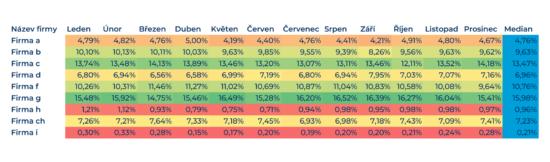 Acomware-blog-share-of-search-data-metriky